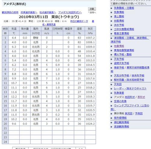 2010年03月11日 東京(トウキョウ) 毎正時の観測データ_1268309779111